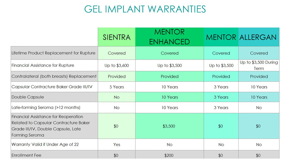 Breast Implant Warranties